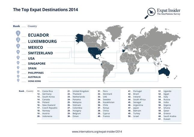 top-expat-destinations